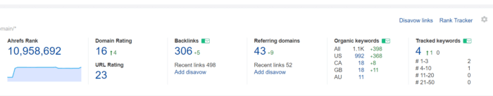 Screen shot of AHREFS dashboard and a quick glance at the data you can find here. Your websites overall ranking on the internet. Backlink count, new back link count. Referring domains and new referring domains. Organic keywords and tracked keywords. Along with sub topics and categories below all of these options.