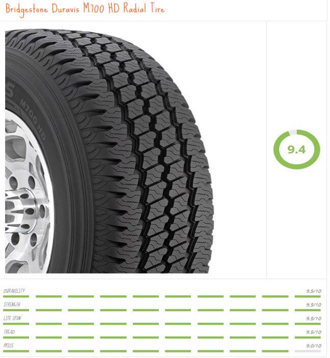 Bridgestones motorhome tire is built for RV life. Amazing tread pattern for climbing mountains or driving down the streets of the suburbs. This all weather all season RV tire can stand up to any condition you throw at it. To make my list of best motorhome tires you need to have lasting power and this bridgestone Rv tire can stand the test of time. Leaving you free to roam about as you please without braking the bank. Whether you choose this tire for your 5th wheel, travel trailer or motorhome you wont regret it.
