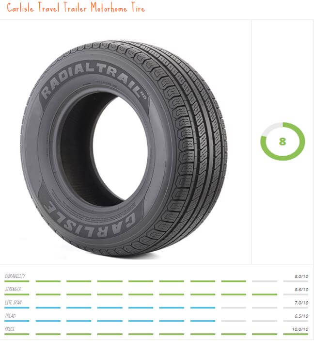 Travel trailer tires don't have to break the bank. Campgrounds or RV parks will do that on their own. So when you need to replace your 5th wheel tires give the Carlisle travel trailer tire some consideration.