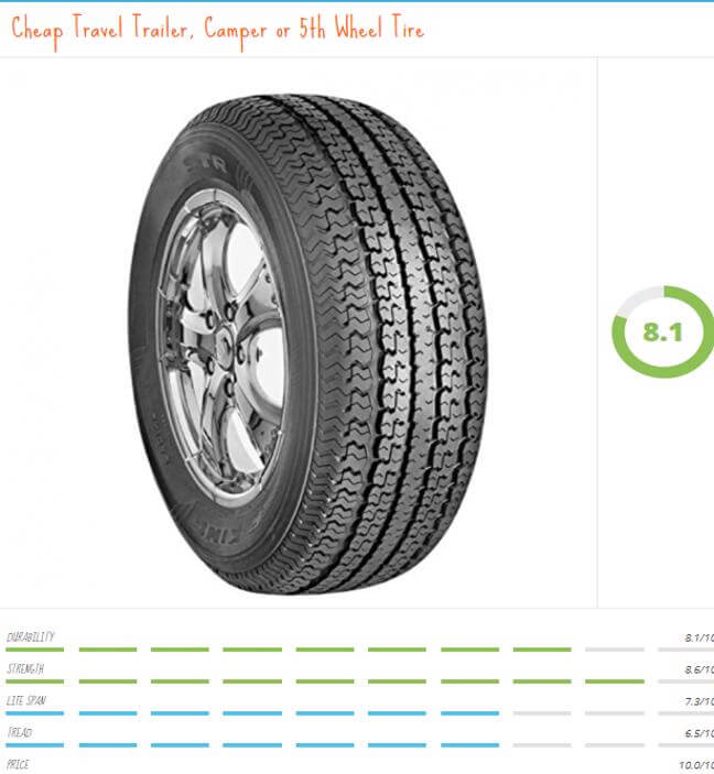 "If you only use your camper a few times a season. Do yourself a favor and buy discounted travel trailer tires like this one. For only a couple hundred bucks you can have a ""D"" rated 8 ply 5th wheel tire supporting your RV Life."