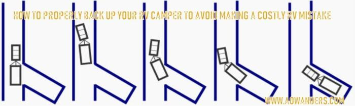 New RV camper owners have a hard enough time driving their new RV. Backing their camper up into a campsite presents a whole new set of challenges. Which is why I created this diagram to help new camper owners avoid making an RV mistake when trying to back up their new travel trailer