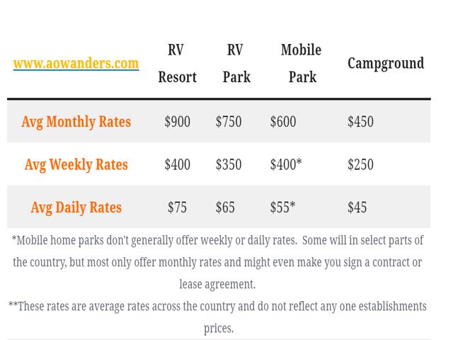 Monthly campground rates vary from place to place, but here are the average monthly rates here in America.  Monthly RV resort rates.  Monthly RV park Rates.  Monthly Mobile Park rates, and monthly average campground rates.